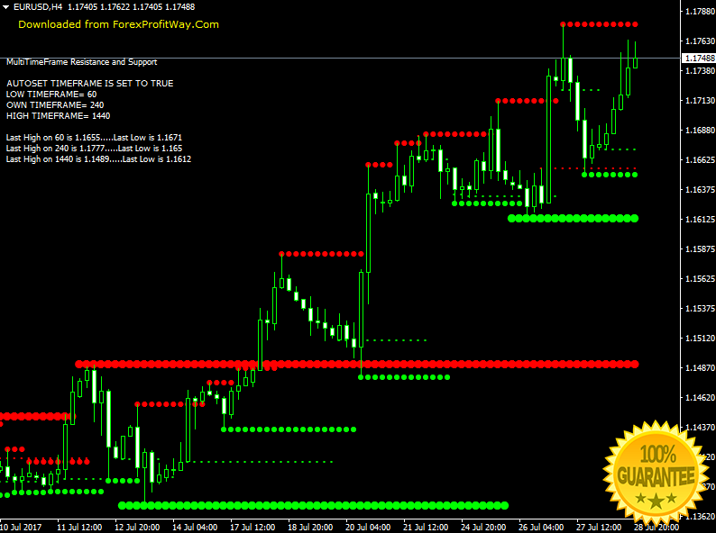 Binary options metatrader (mt4/mt5) indicator