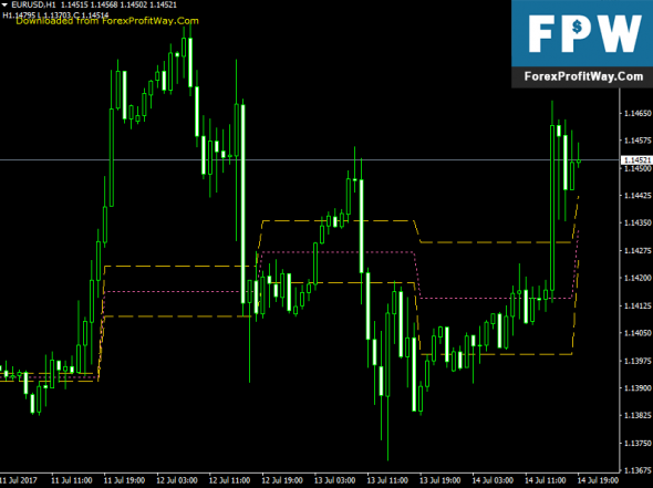 Download Three Day Rolling Pivot Forex Indicator For Mt4