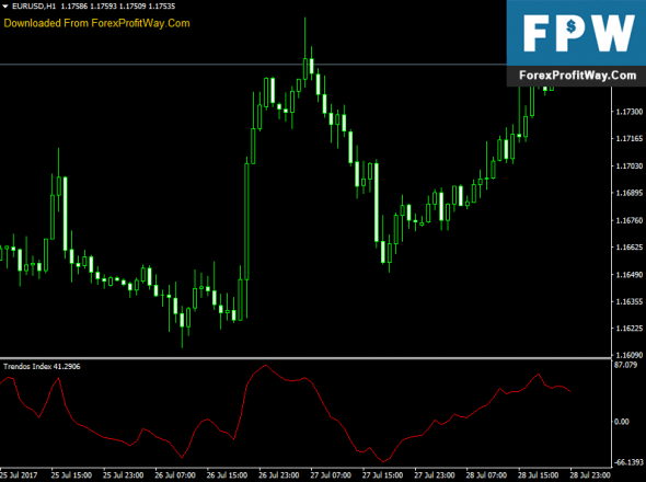 Download Trendos Index Forex Indicator For Mt4