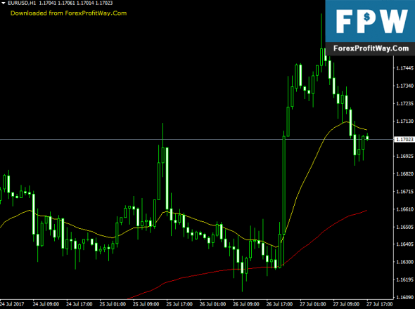 Download Array Test Forex Indicator For Mt4