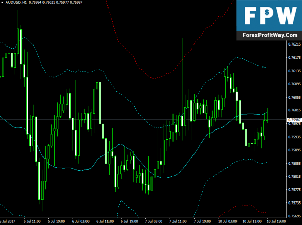 Download Channel Leading Edge Forex Indicator For Mt4