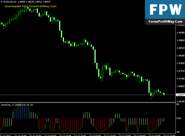 Download Custom Aroon Horn Oscillator Forex Indicator For Mt4