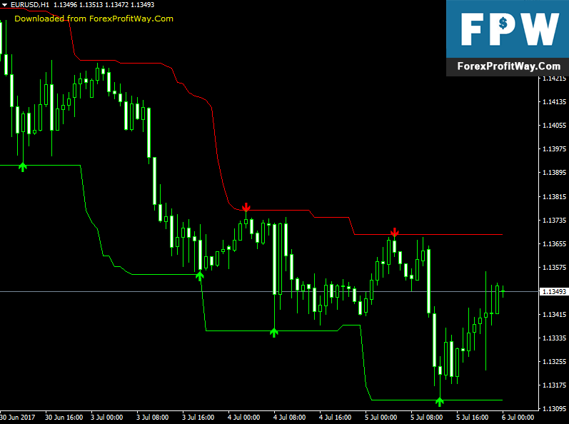 Download Forex Signals Indicator For Mt4 l Forex Mt4 Indicators