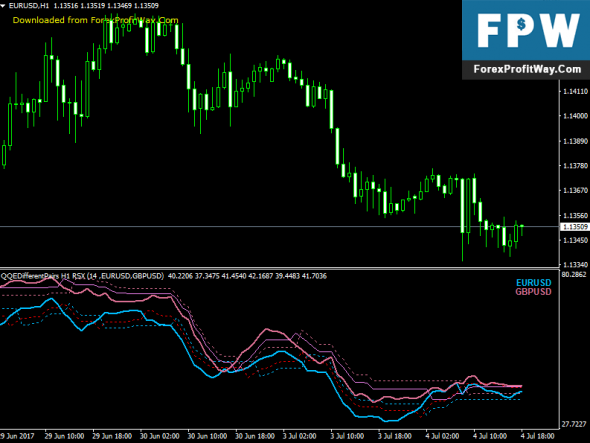 Download QQE Different Pairs Forex Indicator For Mt4