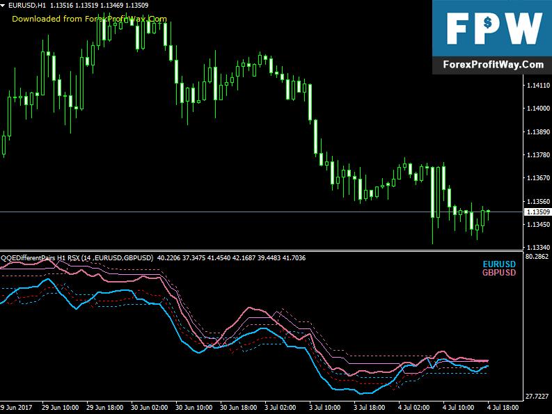 demo forex trading percuma