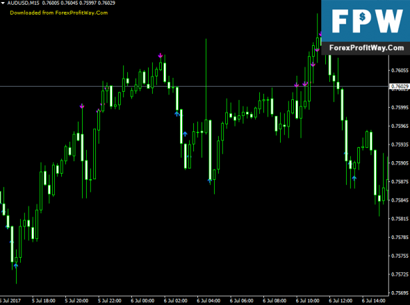 Download Reverse Bar Forex Indicator For Mt4