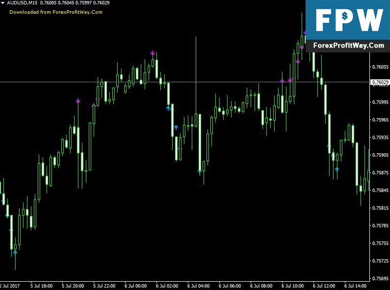 Download Reverse Bar Forex Indicator For Mt4 l Forex Mt4 Indicators