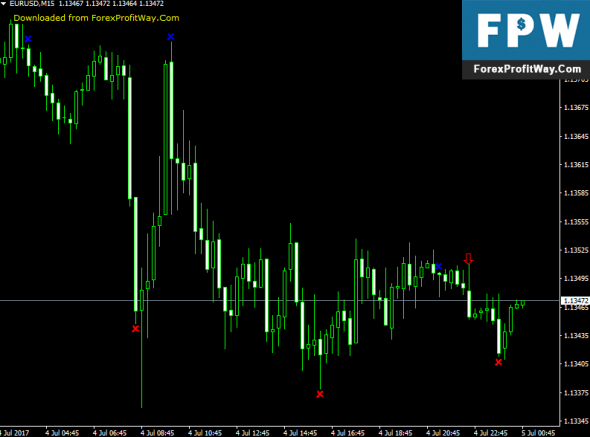 Download RWM Forex Indicator For Mt4