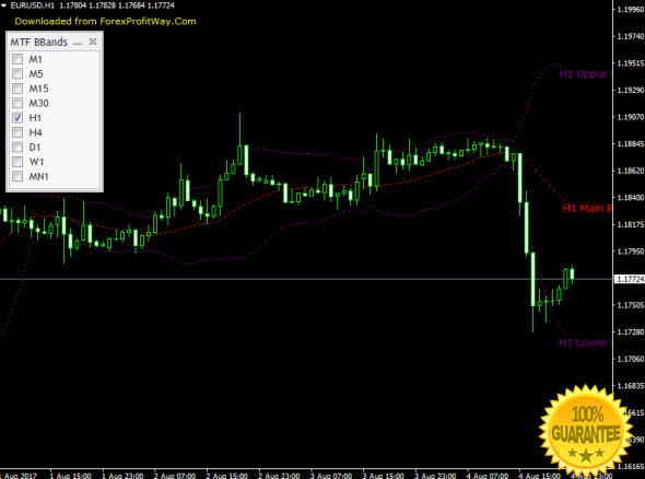 Bollinger bands software free downloads
