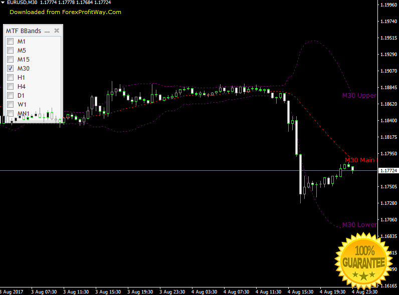 Bollinger bands mt4 download
