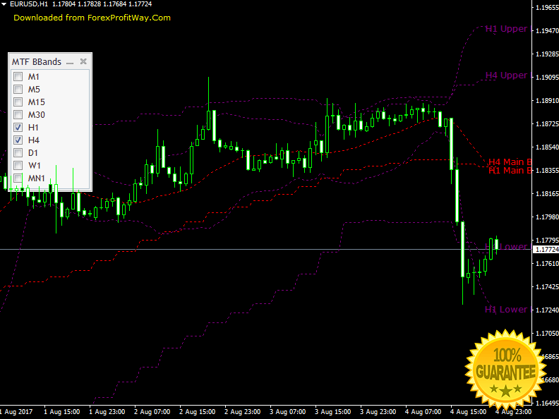 Bollinger bands toolkit download