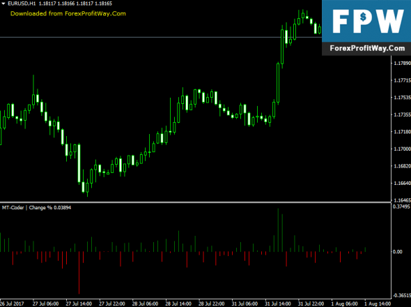 Download Change Forex Indicator For Mt4