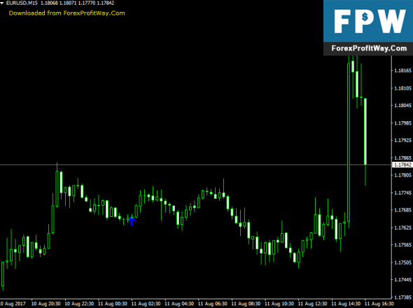 Download Doji Arrows Forex Indicator For Mt4