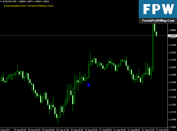 Download EMA Cross Arrow Forex Indicator For Mt4