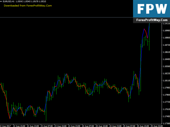 Download Execute Line Forex Indicator For Mt4