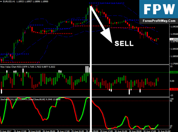 Download Stochastic OSOB Strategy Forex Trading System For Mt4