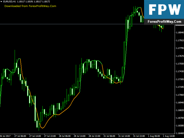 Download HiLow Channel Jurik Smooth Forex Indicator For Mt4