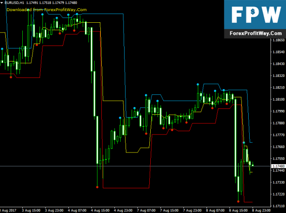 Download Indays Channel Forex Indicator For Mt4