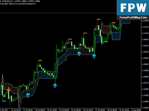 Download PZ Swing Trading Forex Indicator For Mt4