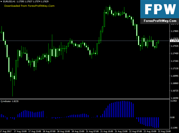 Download Q Forex Indicator For Mt4