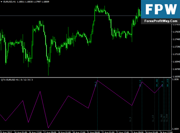 Download Quick Time Analyzer Forex Indicator For Mt4