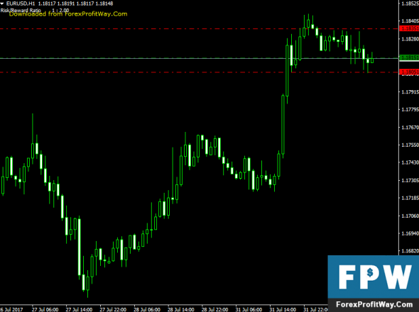 Best risk reward forex strategy