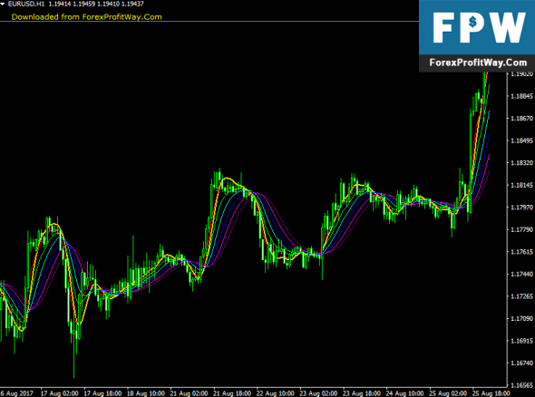 Download Round Price Ext Forex Indicator For Mt4