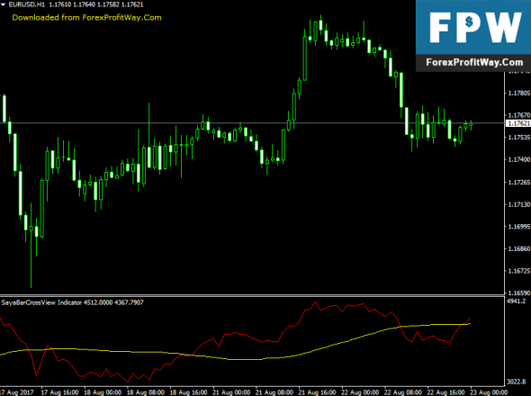 Download Saya Bar CrossView Forex Indicator For Mt4