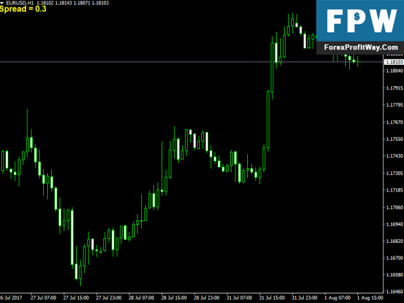 Download Spread Forex Indicator For Mt4