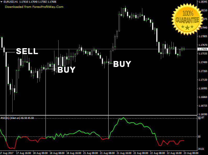 RSI Forex Indicator For Mt4