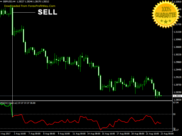 Download Trendy RSI Forex Indicator For Mt4