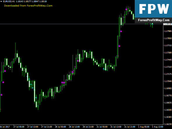 Download Two Per Bar Forex Indicator For Mt4