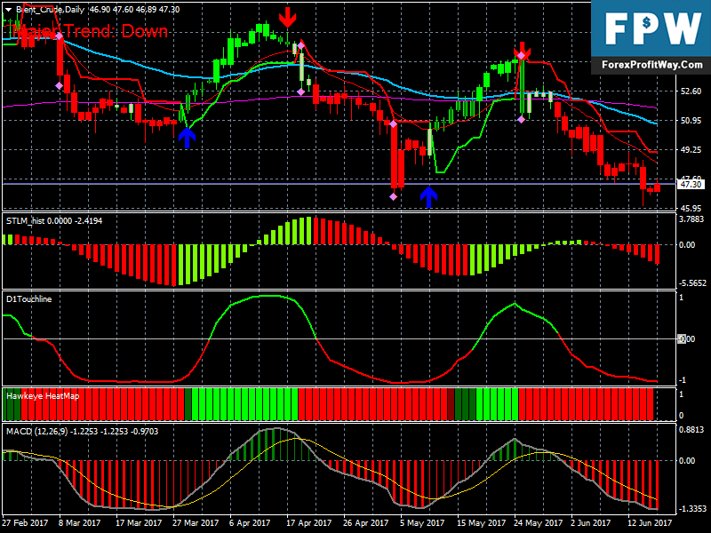 Forex pro indicator systems for mt4
