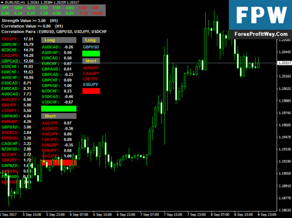 Download BT CS Forex Indicator For Mt4