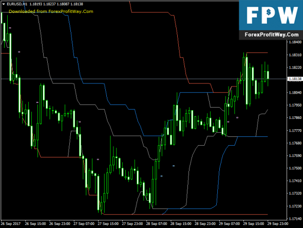 Download Channel Breakout Entry Best Free Forex Indicator Mt4