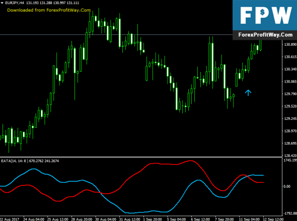 Download EATA Forex Indicator For Mt4