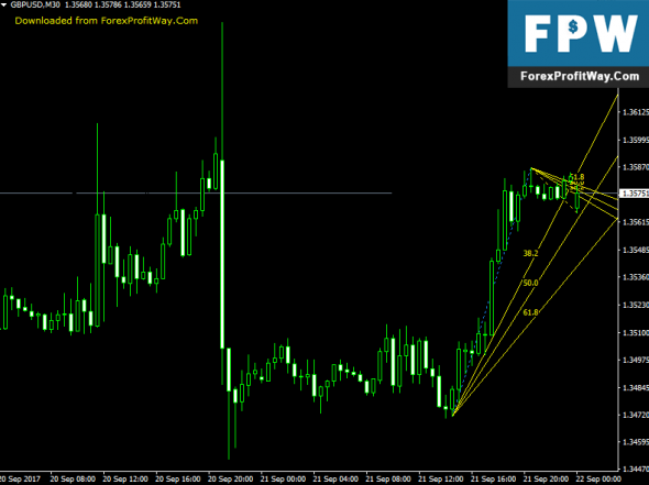 Download FiboFan 8 Free Forex Indicator For Mt4