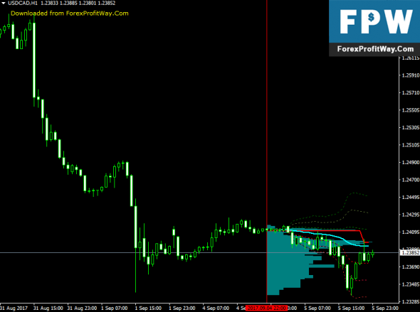 Download Market Statistics Forex Indicator For Mt4