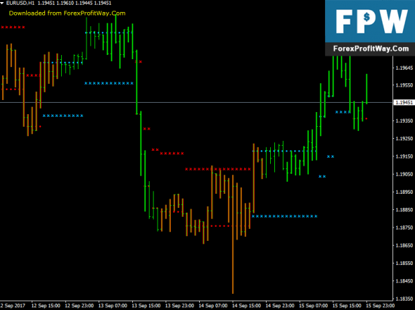 Download NRTR Gator Free Best Forex Indicator For Mt4
