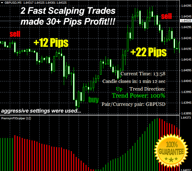 Download Premium Fx Scalper Forex Indicator For Mt4