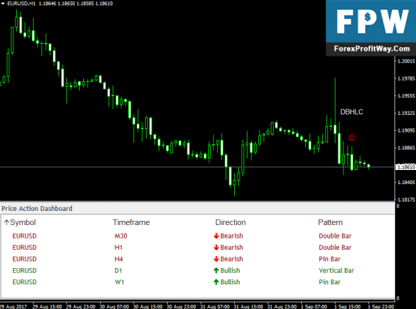 Download Price Action Dashboard Forex Indicator For Mt4