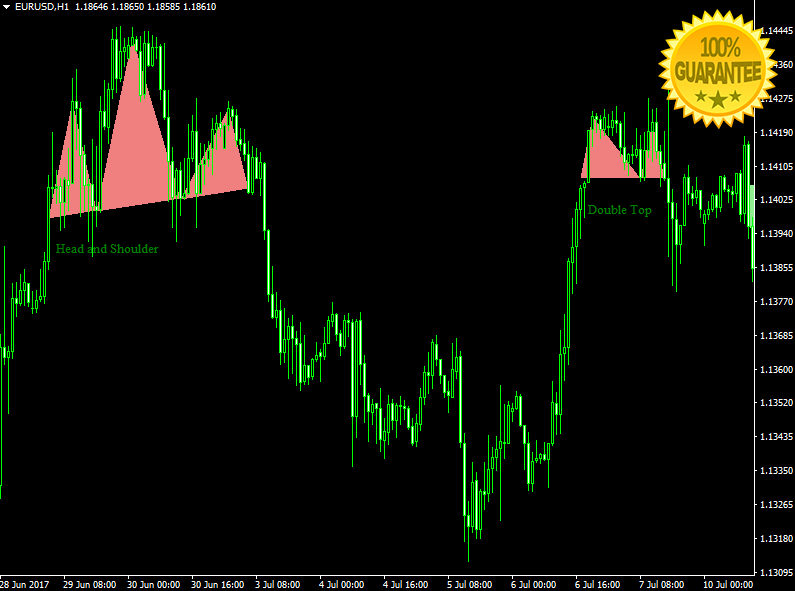 98 accurate forex indicator