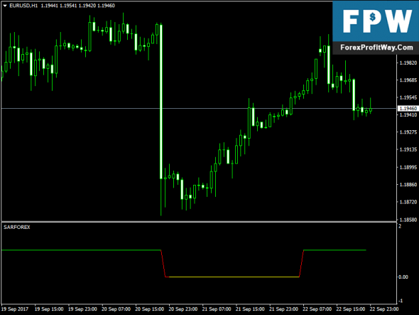 Download Sar Free Forex Indicator For Mt4
