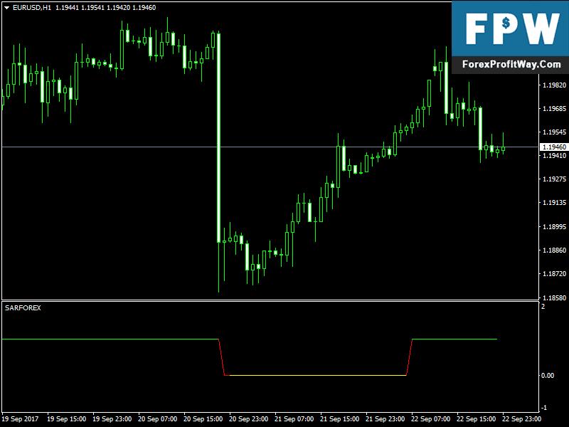 Download Sar Free Forex Indicator For Mt4 l Forex Mt4 Indicators