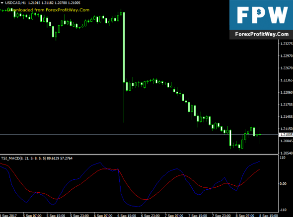 Download TSI MACD Forex Indicator For Mt4