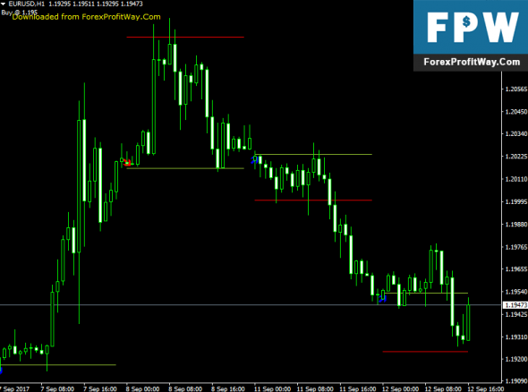 Download Today Trend Last Forex Indicator For Mt4