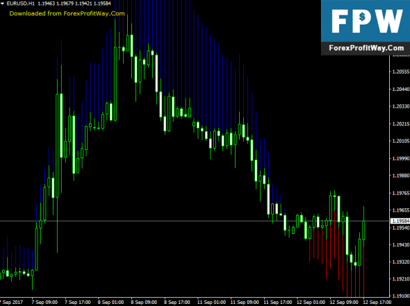 Forex growth manager indicator