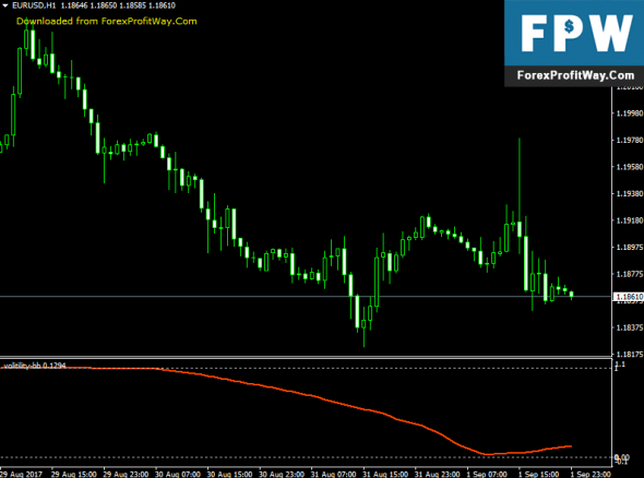 Download Volitility BB Forex Indicator For Mt4