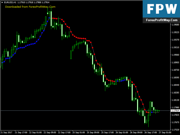 Download AMA Optimized Free Best Forex Indicator For Mt4