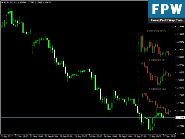 Download Stratman Mini Chart Free Forex Indicator Mt4